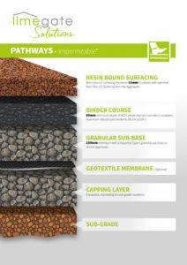 Resin-Bound-Pathways-Impermeable