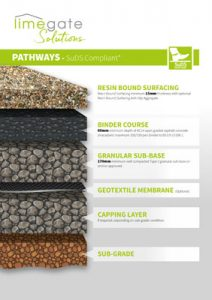 Resin-Bound-Pathways-Permeable