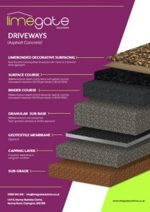 LimeBonded Decorative Surfacing System Driveways Asphalt Concrete