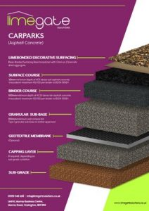 LimeBonded Decorative Surfacing System High Friction Car Parks Asphalt Concrete