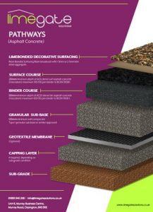 LimeBonded Decorative Surfacing System Pathways Asphalt Concrete