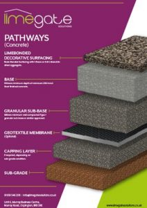 LimeBonded Decorative Surfacing System Pathways Concrete