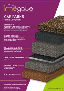 LimeBound Resin Bound Surfacing UV System Car Parks SuDS Compliant