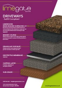 LimeBound Resin Bound Surfacing UV System Driveways SuDS Compliant