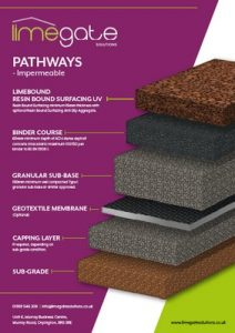 LimeBound Resin Bound Surfacing UV System Pathways Impermeable