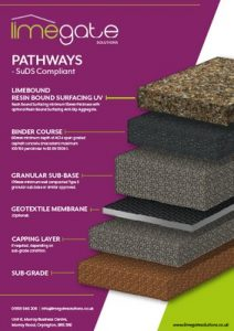 LimeBound Resin Bound Surfacing UV System Pathways SuDS Compliant