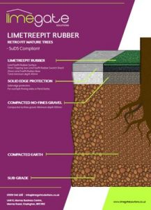 LimeTreePit Rubber & Mulch Base Build Up Sheets RETRO FIT